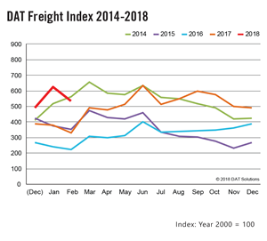 DAT Spot Market Freight Index - February 2018