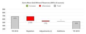 5 Cerro Moro Gold