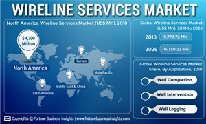 Wireline Services Market to Reach US$ 14,359 22 Mn by the
