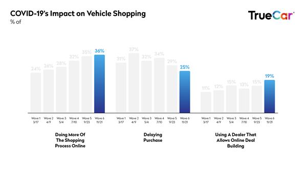 TrueCar-Covid-study-wave6_Impact on Shopping
