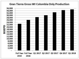 Gran Tierra Gross WI Colombia Only Production