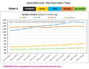Texas - Total New Home Sales Prices - HomesUSA.com