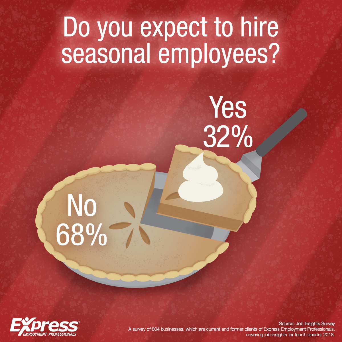 More Seasonal Hiring This Year in Many Parts of Canada