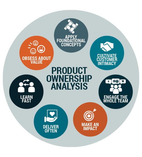 Product Ownership Analysis, Certificate in Product Ownership Analysis
