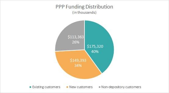 PPP Funding Distribution