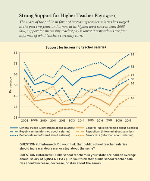 Strong Support for Higher Teacher Pay  The share of the public in favor of increasing teacher salaries has surged in the past two years and is now at its highest level since at least 2008. Still, support for increasing teacher pay is lower if respondents are first informed of what teachers currently earn.