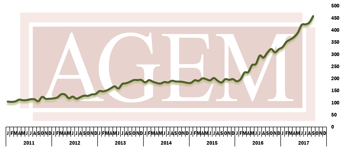 AGEM September 2017 Index