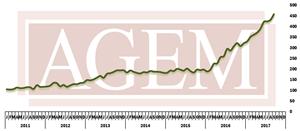 AGEM September 2017 Index