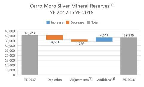The following chart summarizes the changes in silver mineral reserves at Cerro Moro as at December 31, 2018 compared to the prior period.