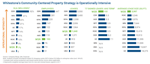 Whitestone's Community-Centered Property Strategy is Operationally Intensive