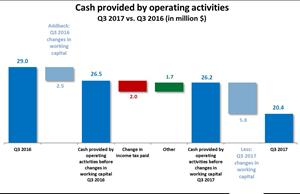 Cash provided by operating activities