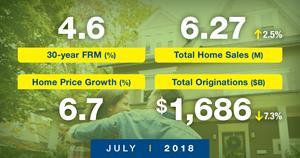Freddie Mac's July Forecast