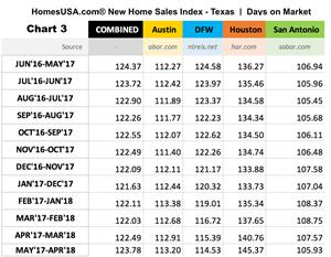 HomesUSA.com New Home Sales Index Shows Days on Markets Increased in Texas Last Month (Chart 3)