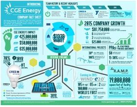 CGE Energy at a Glance