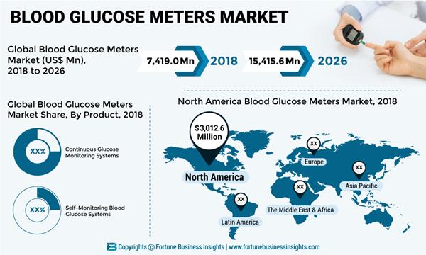 Blood-Glucose-Meters-Market