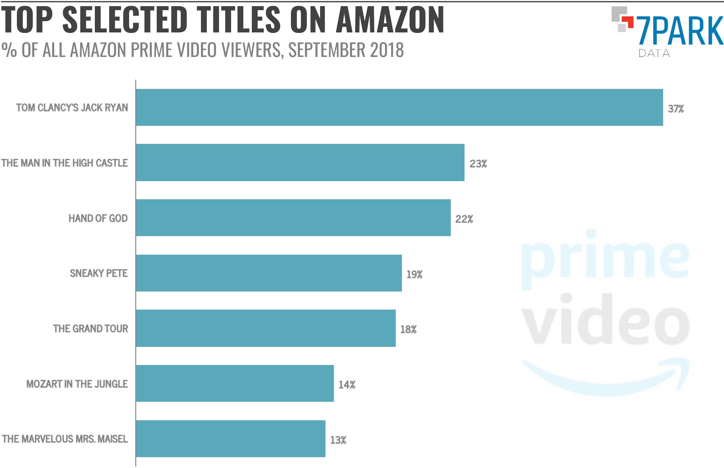 Top Titles on Amazon Prime Video September 2018