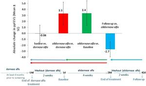 alidornase alfa effect on lung function improvement-mean absolute change in ppFEV1