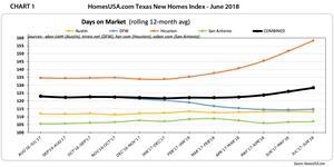 Chart 1 - Texas New Homes Sales Index: Days on Market | HomesUSA.com