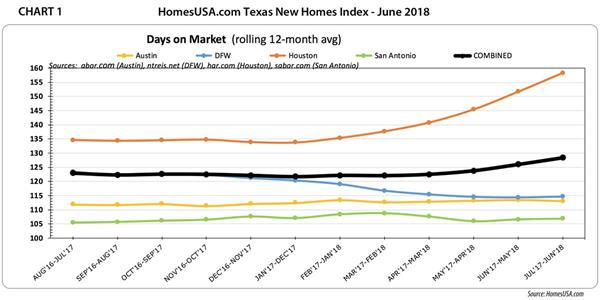 Amazing Summer New Home Sales Numbers Remain Stable Throughout Texas Download Free Architecture Designs Jebrpmadebymaigaardcom