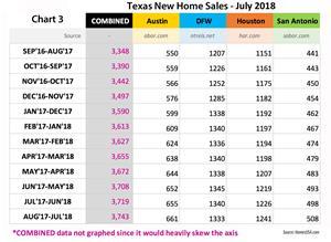 Chart 3 - Total Texas New Homes Sales: July 2018   HomesUSA.com