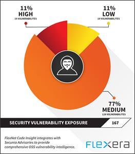 FlexNet Code Insight Reimagines Open Source Vulnerability Detection