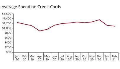 Average Spend on Credit Cards