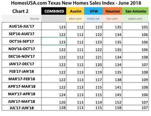 Chart 2 - Texas New Homes Sales Index Shows Days on Market | HomesUSA.com