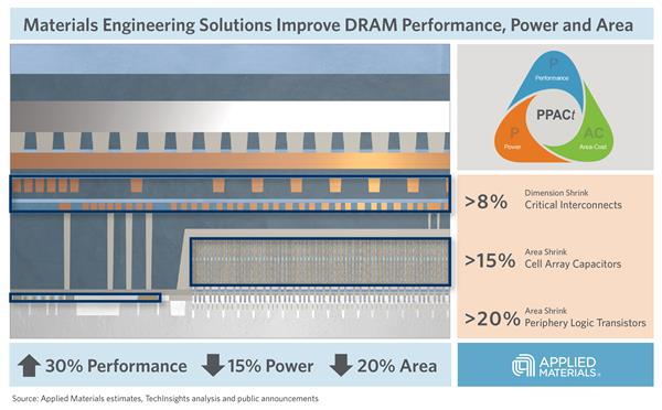 Applied Materials_DRAM infographic