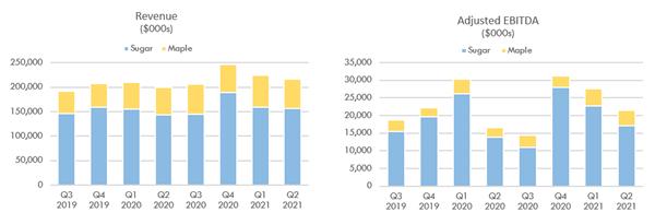 Revenue and Adjusted EBITDA