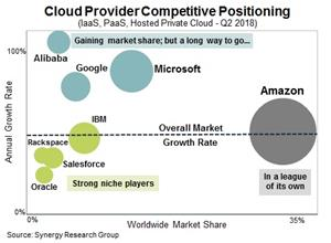 Q2 Cloud Services
