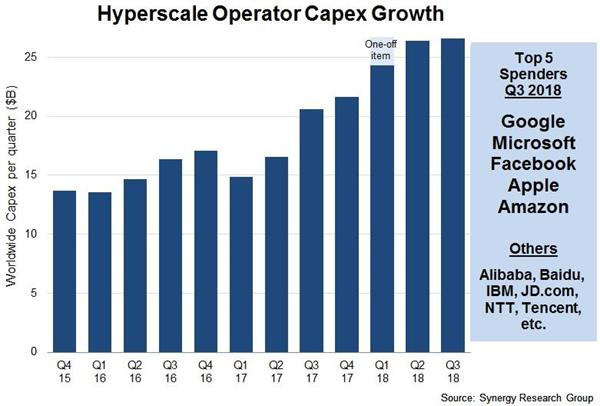 2018 Hyperscale Capex is Running at 53% Above 2017 Levels