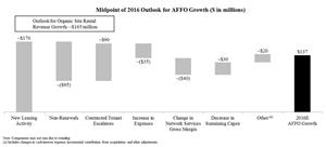 Midpoint of 2016 Outlook for AFFO Growth