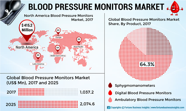 BLOOD-PRESSURE-MONITORS-MARKET