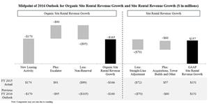 Midpoint of 2016 Outlook for Organic Site Rental Revenue Growth and Site Rental Revenue Growth