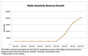 MyDx Quarterly Revenue Growth