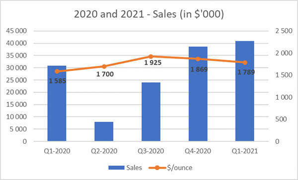 2020 and 2021 - Sales