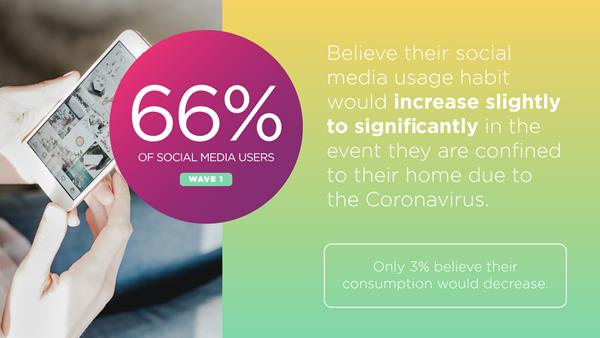 Coronavirus Impacts on Social Media Consumption