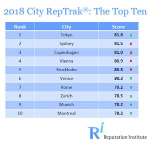 0_int_Top-10-Cities-2018.jpg