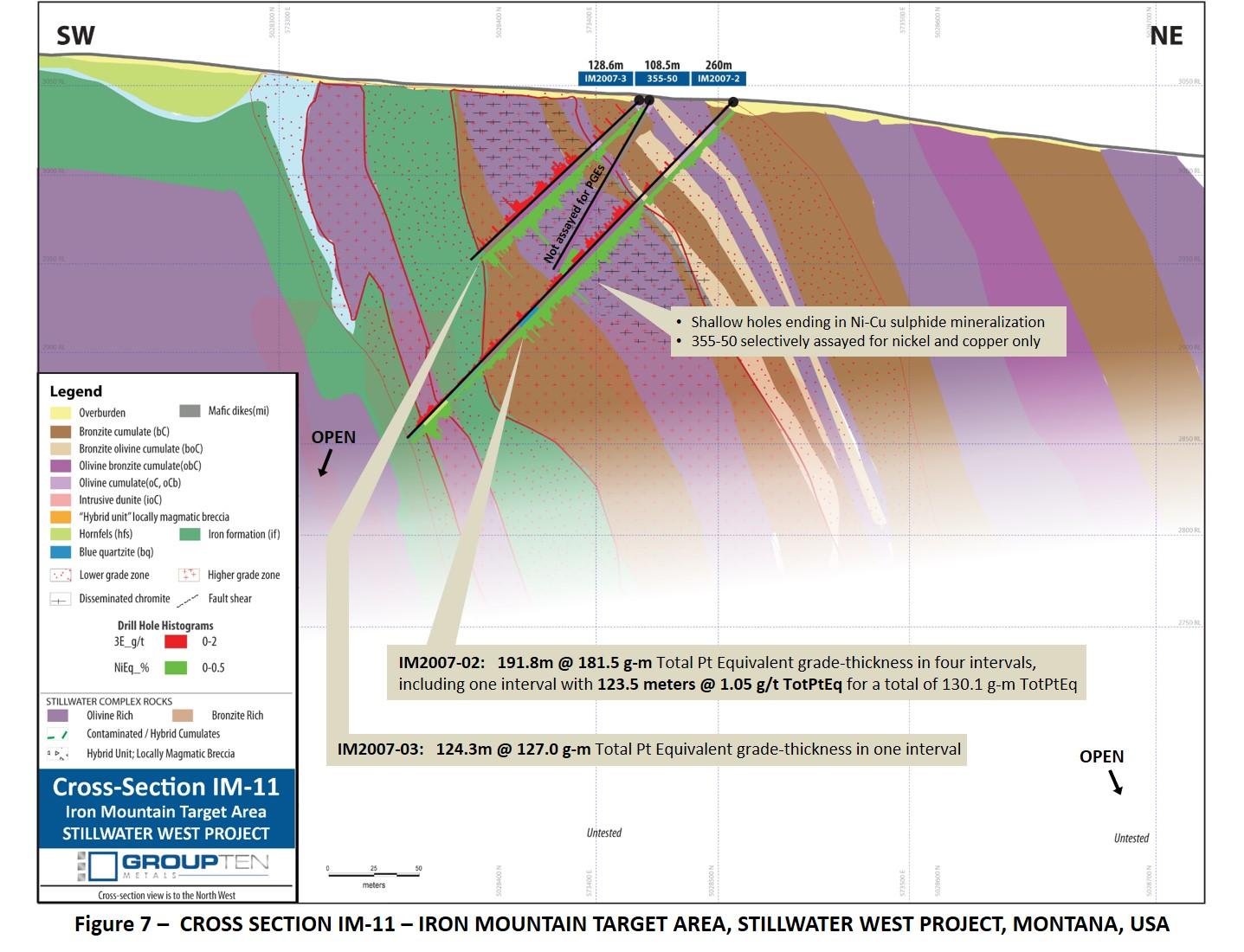 Figure 7 –  CROSS SECTION IM-11 – IRON MOUNTAIN TARGET AREA, STILLWATER WEST PROJECT, MONTANA, USA