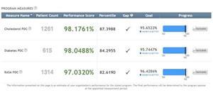 PharmCo Pharmacy Humana Inc. Scores