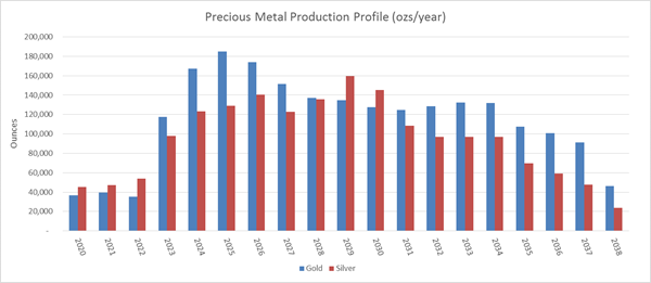 Precious Metal Production Profile (ozs/year)