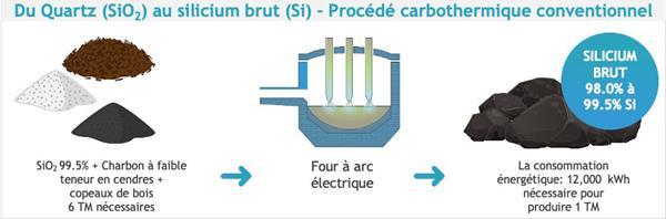 Image #2 procédé conventionnel faire du Silicium