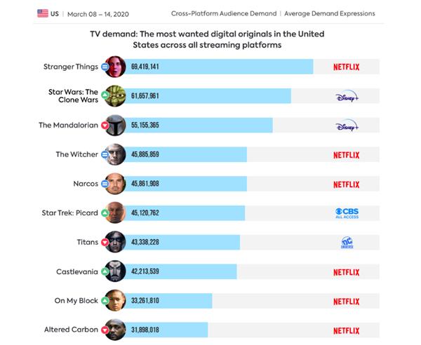 Cross-Platform Audience Demand