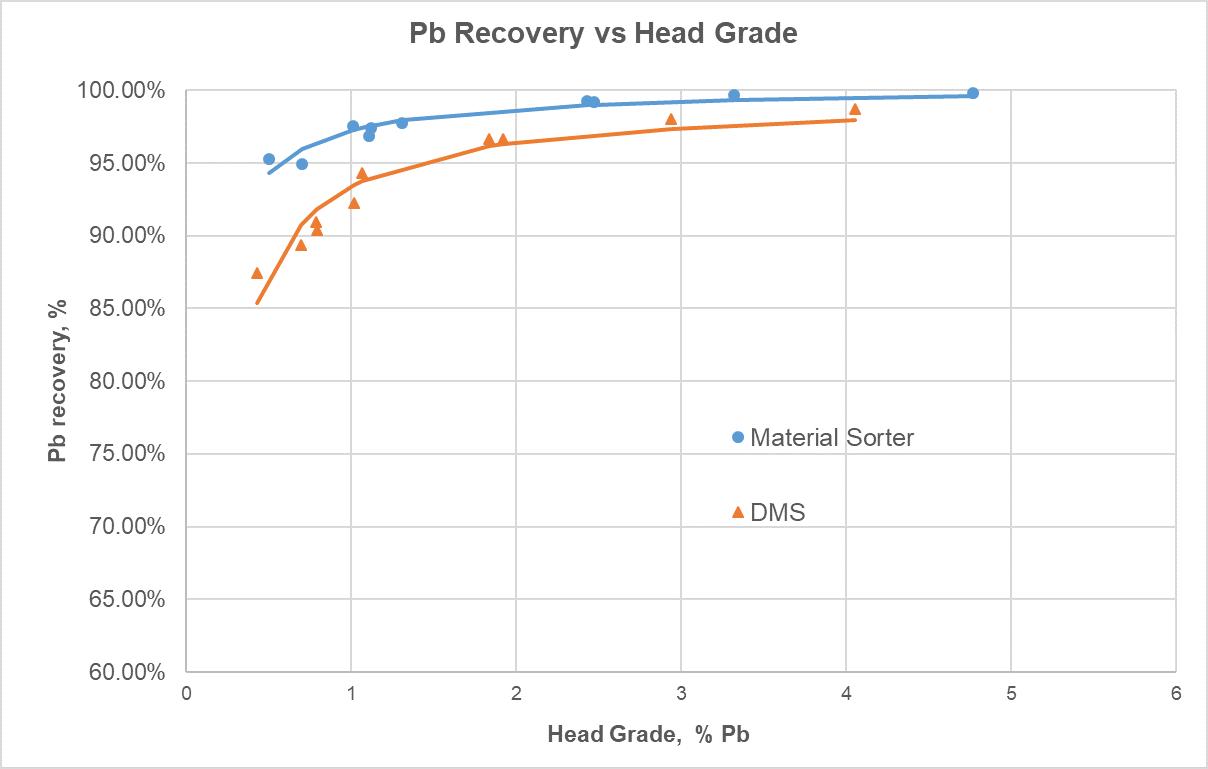 Pb Recovery vs Head Grade