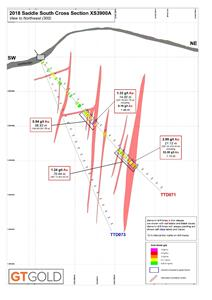 Saddle South Drilling Cross-Section 3900A, August 8, 2018