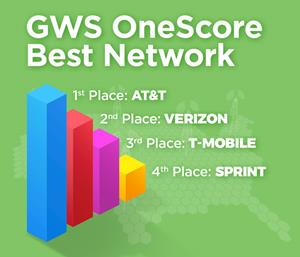 AT&T Crowned Best U S  Network in Largest Ever Mobile Performance