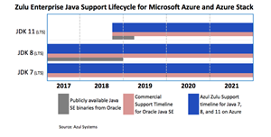 Azul Systems Collaborates with Microsoft to Bring Free Java