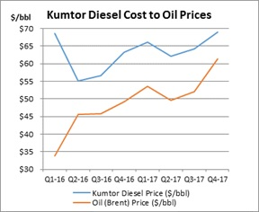Figure E - Kumtor Diesel Cost to Oil Prices