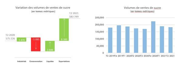 Variation des volumes de ventes de sucre et Volumes de ventes de sucre