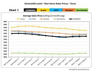 CHART 1: New Home Sales Prices - Texas (HomesUSA.com)